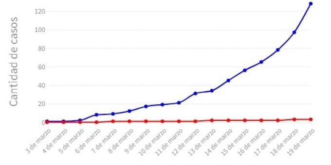 Confirmaron 31 nuevos casos de coronavirus en la Argentina y el total de contagiados asciende a 128